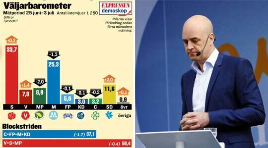 När Fredrik Reinfeldt talade i Almedalen i går lät han segerviss och sa att det inte finns något alternativ än regeringsalliansen. Men Demoskops opinionssiffror visar något annat. Foto: Cornelia Nordström