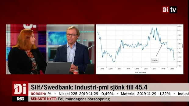 "Silf/Swedbank: Industri-PMI sjönk till 45,4 - ""ingen toppsiffra"""