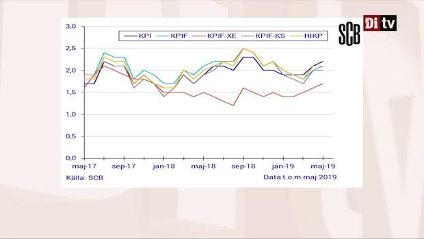 Inflationstakten i Sverige var 2,2% i maj