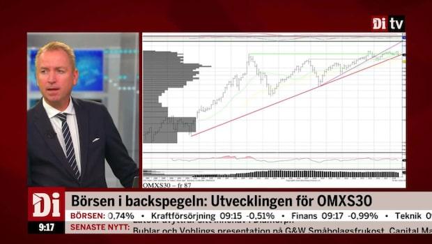 Börsen i backspegeln – historisk analys
