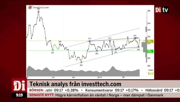 Teknisk analys från Investech.com