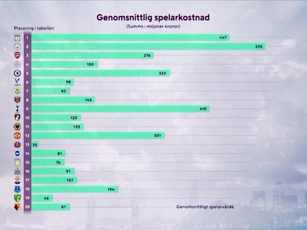"""Spelarnas snittvärde i PL: """"Pengar är inte allt ibland"""""""