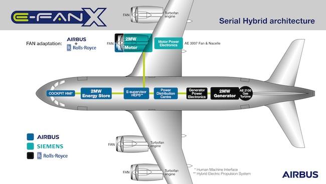 Skiss över framtidens delvis eldrivna flygplan.