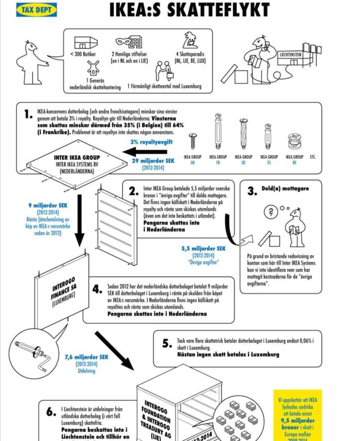 IKEA:s instruktion har helt enkelt gjorts om för att illustrera koncernens avancerade sätt att betala så lite skatt som möjligt i de olika EU-länderna.